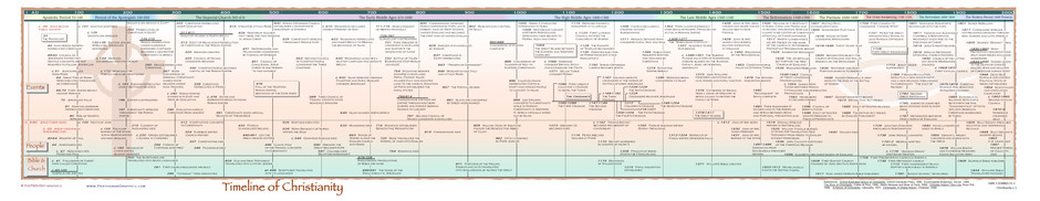 Timeline of Christianity