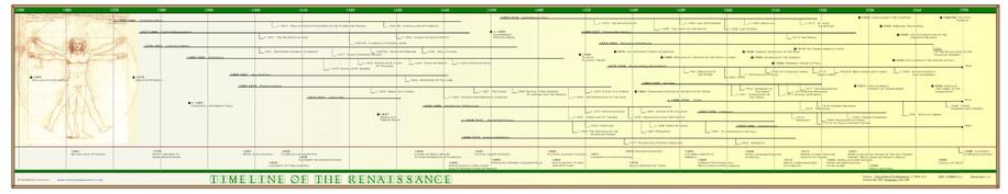 Timeline of Renaissance