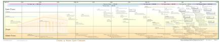 Timeline of Ancient Greek Civilization