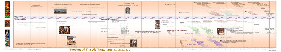 Timeline of The Old Testament