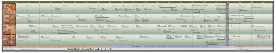 Timeline of Medieval Europe