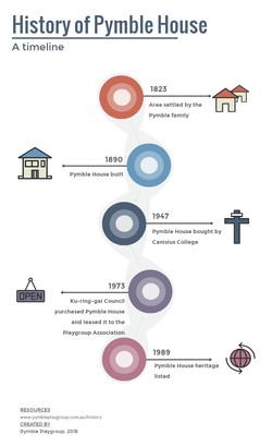 Pymble House timeline