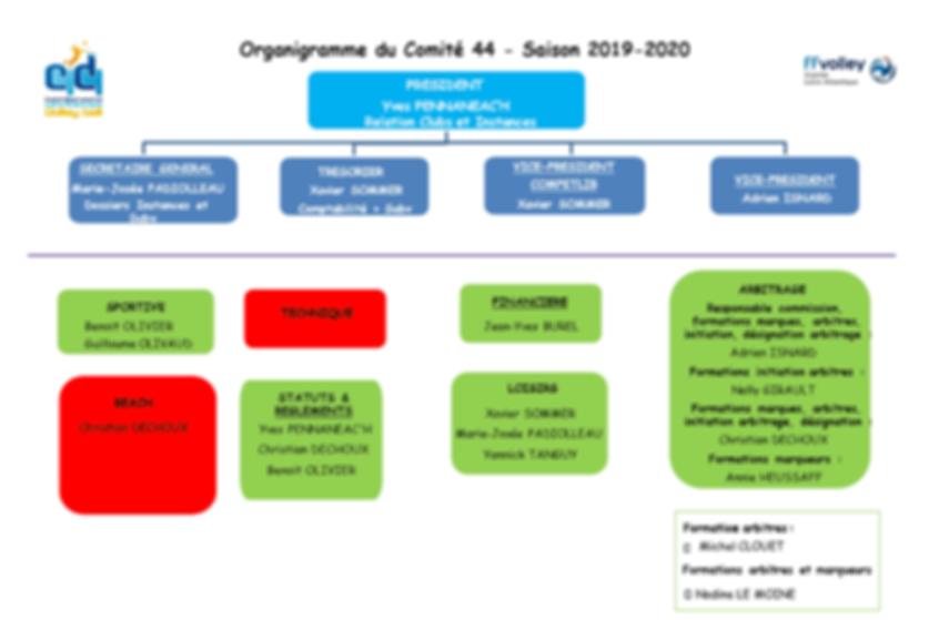 OrganigrammeElus.png