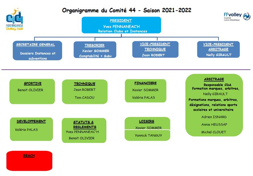 Organigramme CD44 2021_2022.png