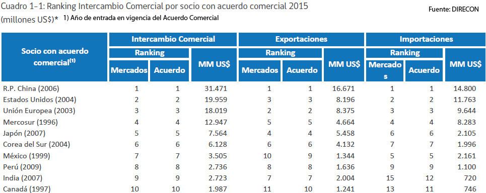 Socios Comerciales Chile