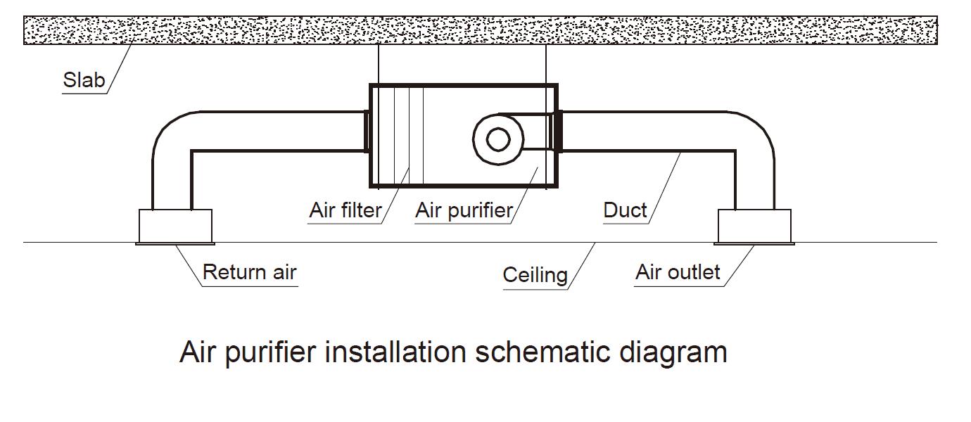 Air purifier installation schematic diagram
