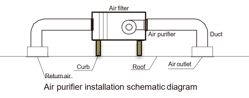 Elevator air purifier cabin installation schematic diagram