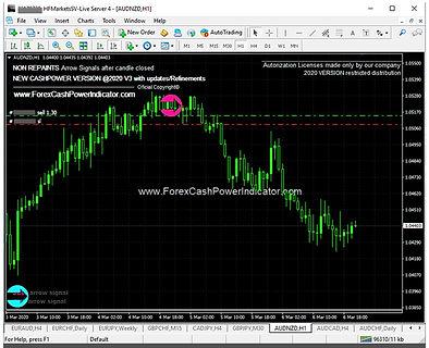 non repaint forex indicators