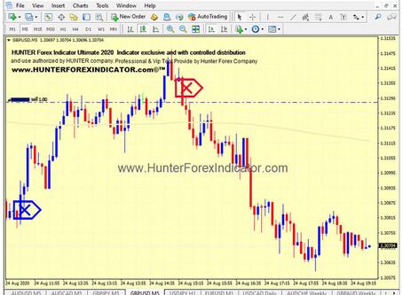 Forex Indicator Signal GBPUSD M5 timeframe trade.