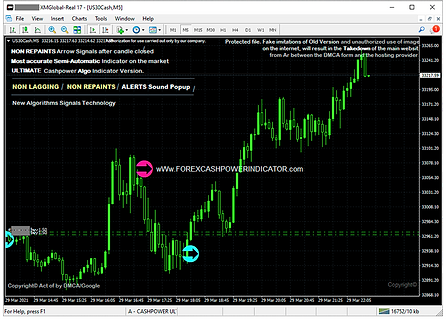 Forex Indicators List