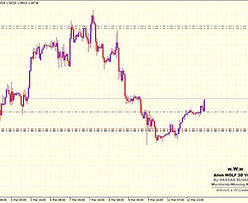 Forex Hedge Trade Example 6