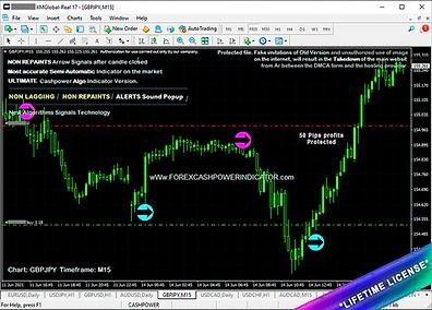 forex indicators free download