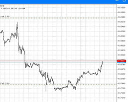 Forex Hedge Trade Example 4