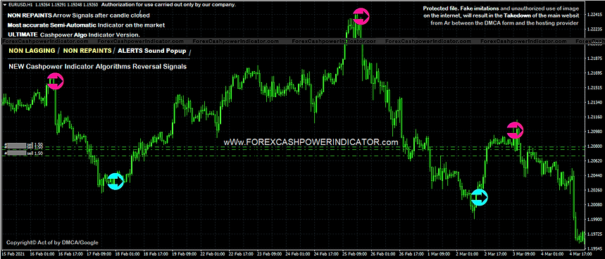 cashpower indicator download