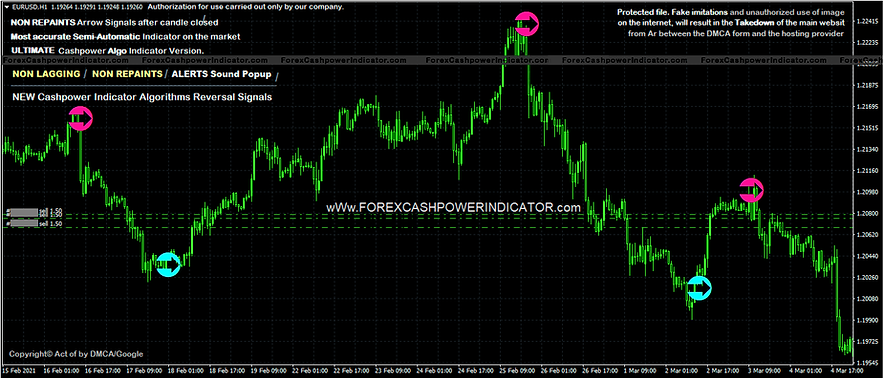 Forex-Indicator-Non-Repaint-Signals.png