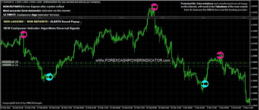 Non Lagging Forex Indicator
