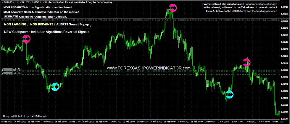 cashpower indicator