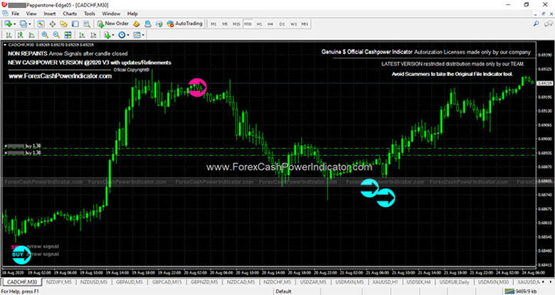 best forex indicators usa