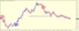 Forex Indicator Hunter Eurusd weekly cha