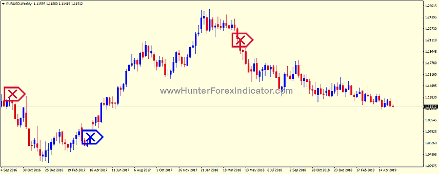 Forex Indicator Hunter Eurusd weekly cha