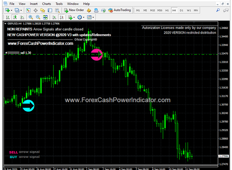 Forex Signal #GBPUSD  SELL Trade H4 Timeframe