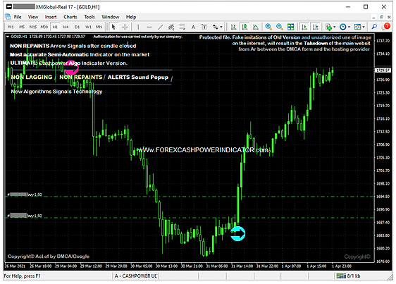 Best Forex Indiator Metatrader4