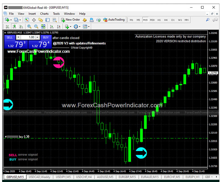 forex indicators signals non repaint