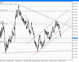 Forex Hedge Trade Example 3