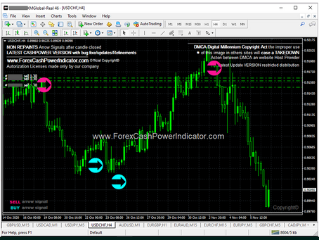 Forex Signal #USDCHF SELL Trade H4 Timeframe