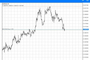 Forex Hedge Trade system Example