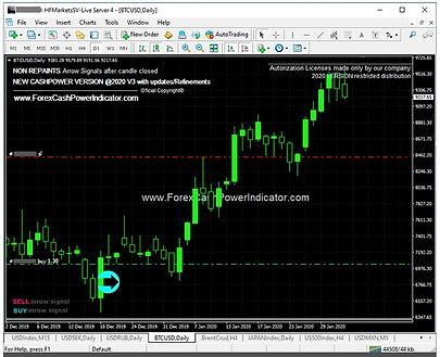 forex bitcoin indicator signal
