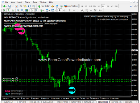 Forex Signal #GBPCAD BUY Trade H4 Timeframe