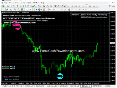 Forex Signal #GBPCAD BUY Trade H4 Timeframe