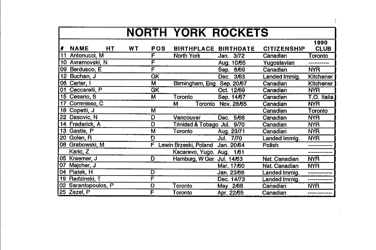 1991 Rockets Roster