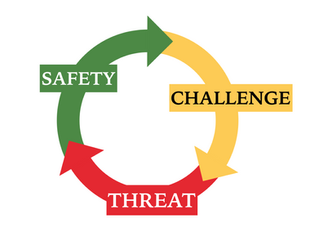 The New Discipline Model of  Safety-Challenge-Threat