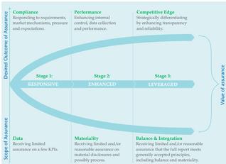 Qual o valor das auditorias dos relatórios de sustentabilidade?