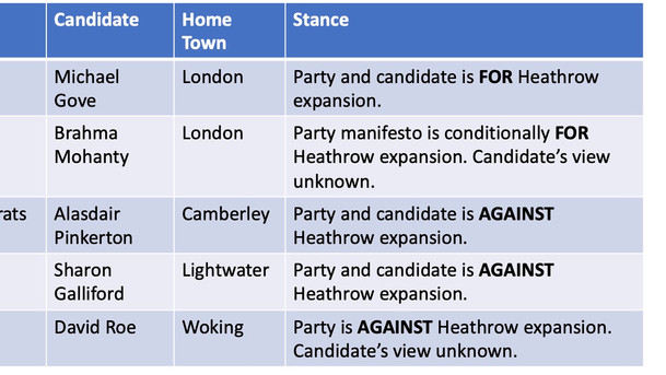 Heathrow Expansion and the General Election 2019