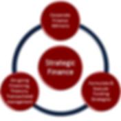Strategic finance_edited.png