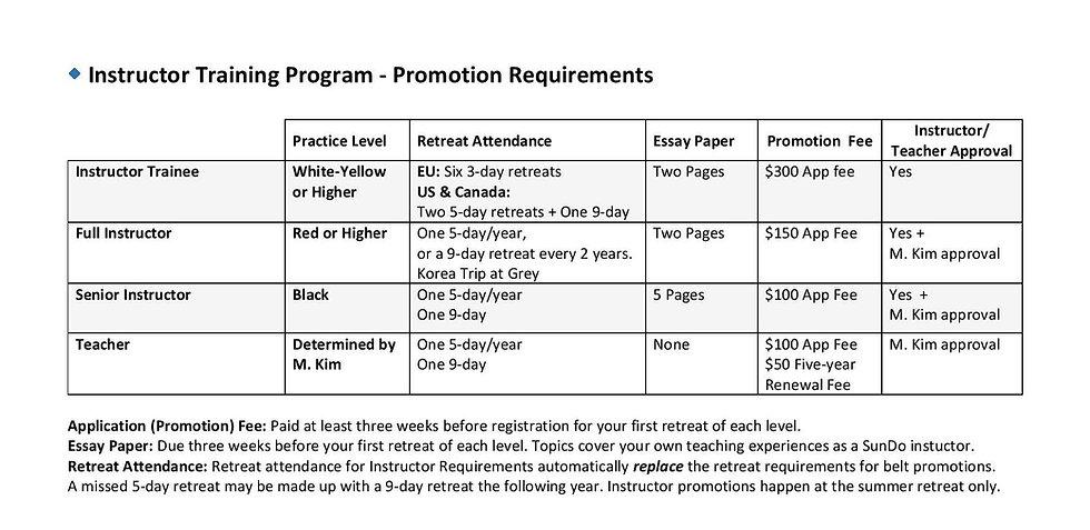 sundo_training_requirements_chart-page-0