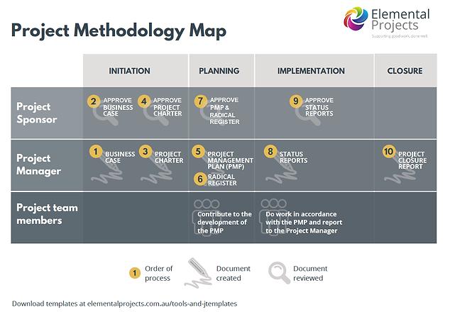 Elemental Projects_Methodology Map_20090