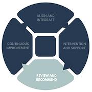 organisational maturity assessment (18).