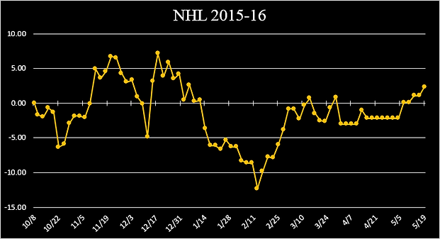 nhl 2015-16 graph.png