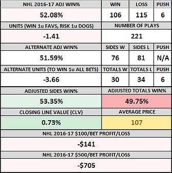 nhl 2016-17 record.png