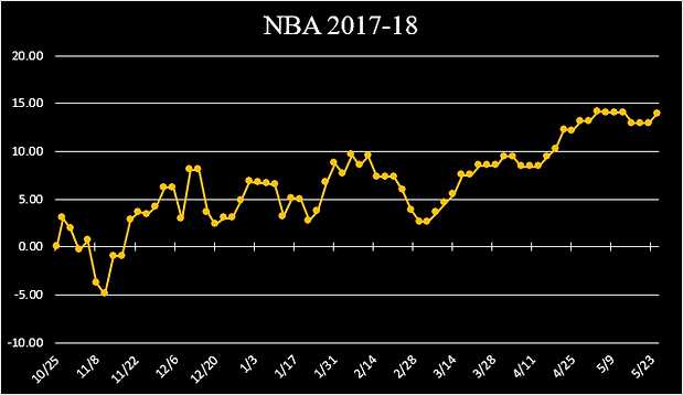 NBA 2017-18 GRAPH.png