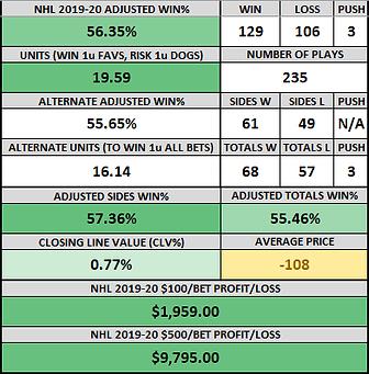 NHL 2019-20 RUNNING RECORD.png