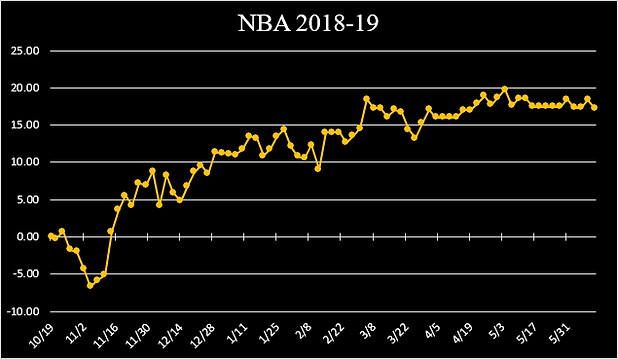 NBA 2018-19 GRAPH.png
