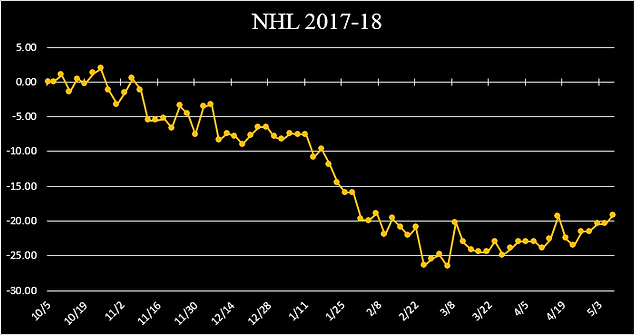 NHL 2017-18 GRAPH.png