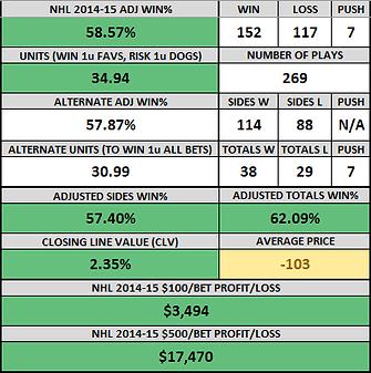 nhl 2015-15 record.png