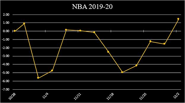 NBA 2019-20 RUNNING GRAPH.png