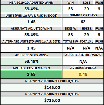 NBA 2019-20 RUNNING RECORD.png